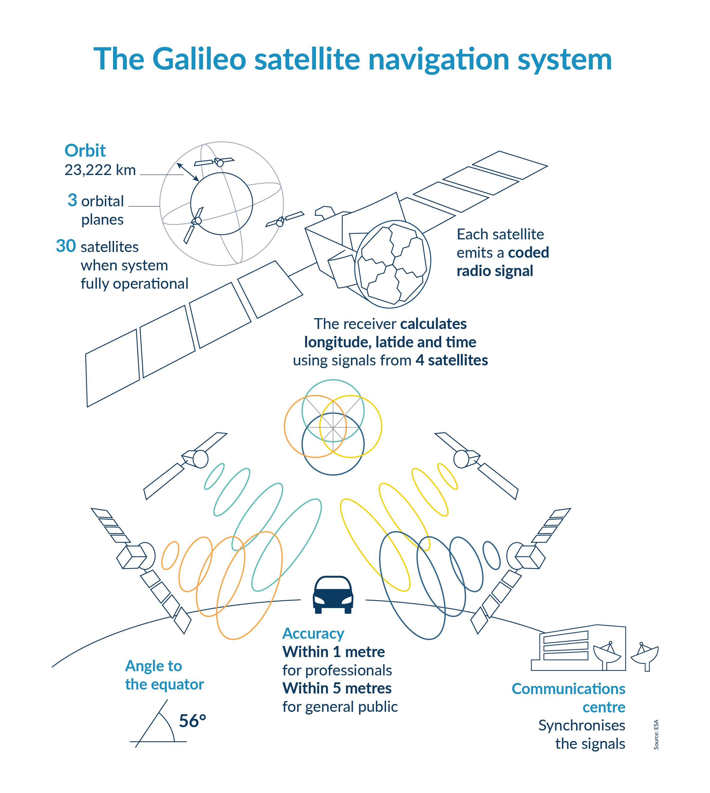 what is gnss? | egnos user support