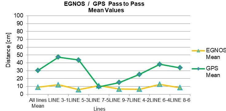 EGNOS and GPS P2P Navigation System Error mean values (NSE) graph