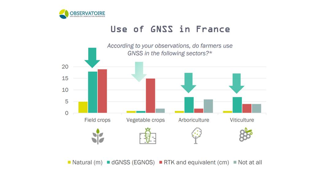 Use of GNSS in France, by AgroTIC