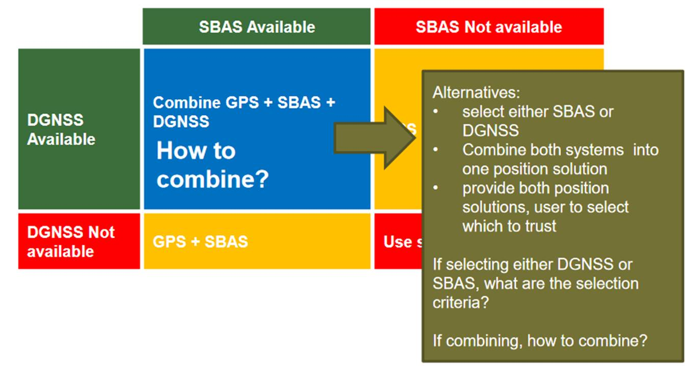 MAREC - Integration of SBAS and IALA DGNSS at User Level