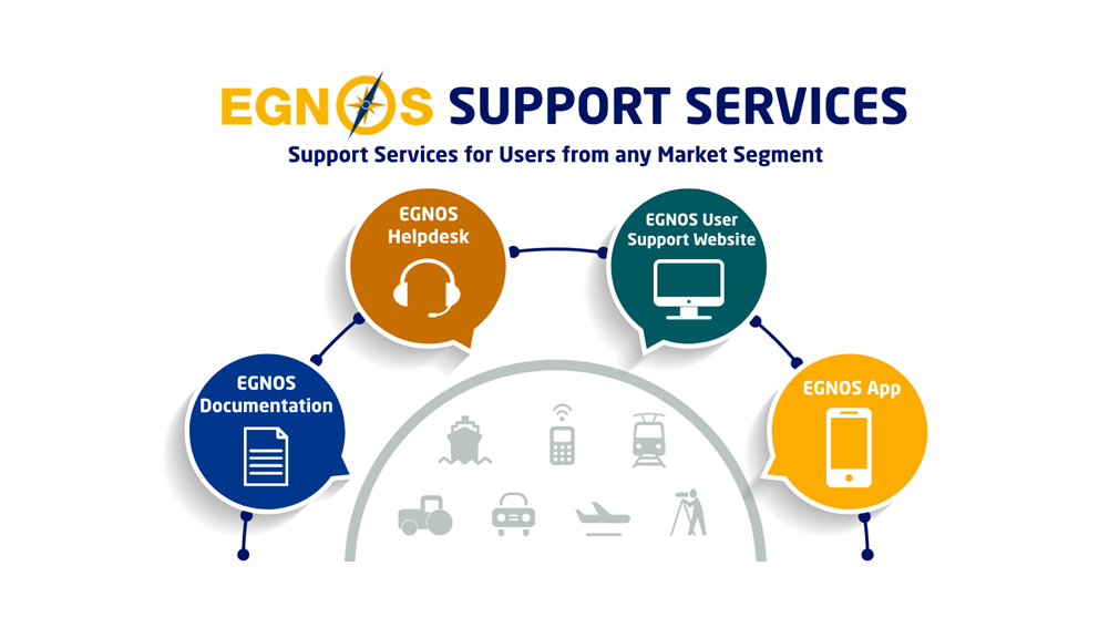 EGNOS Support Services for Users from any Market Segment