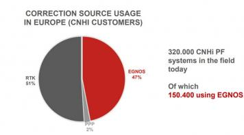 CORRECTION SOURCE USAGE IN EUROPE (CNHI CUSTOMERS)